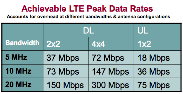 LTE Peak Data Rates